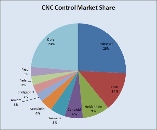 CNCControlMarketShare1